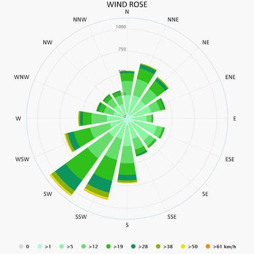 Wind rose in Vermenton