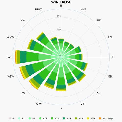 Wind rose in Wegorzewo