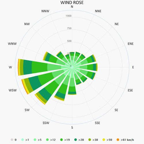 Wind rose in Werder