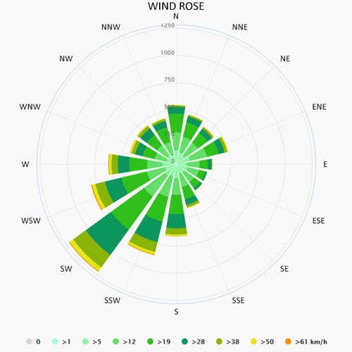 Wind rose in Zeebrugge