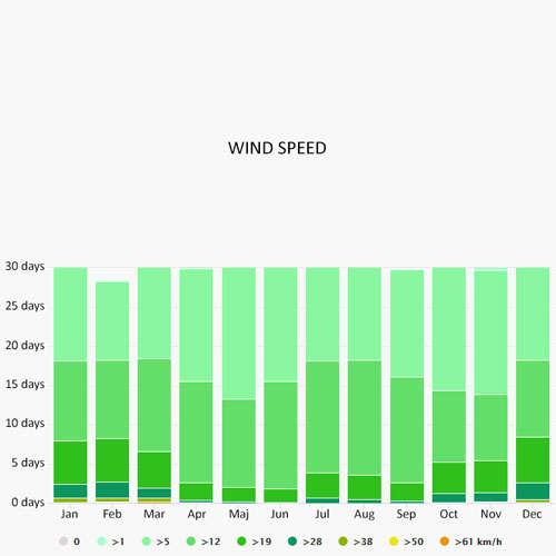 Wind speed in Achillio