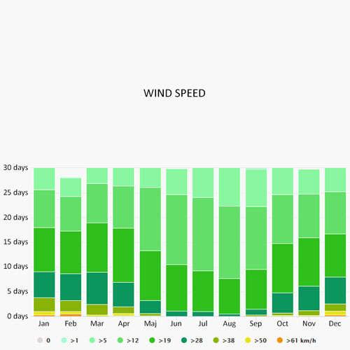 Wind speed in Agen