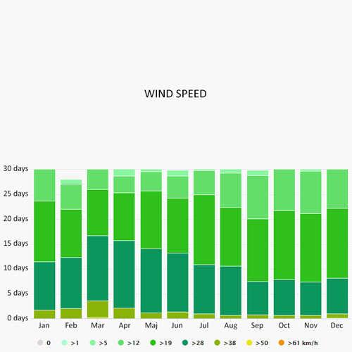 Wind speed in Airlie Beach