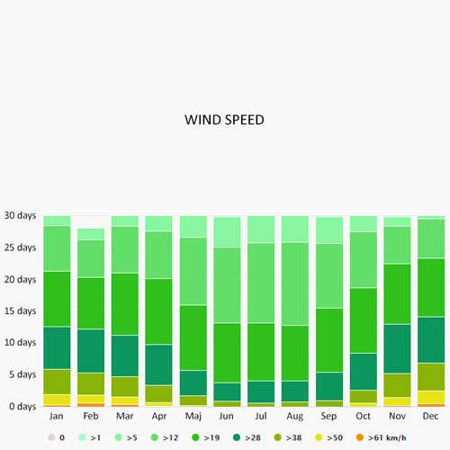 Wind speed in Alcudia