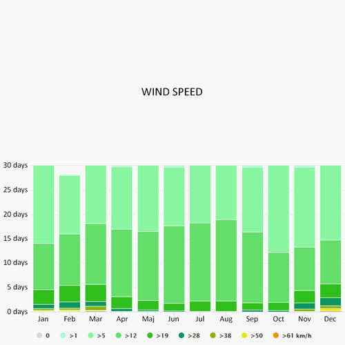 Wind speed in Amalfi Coast
