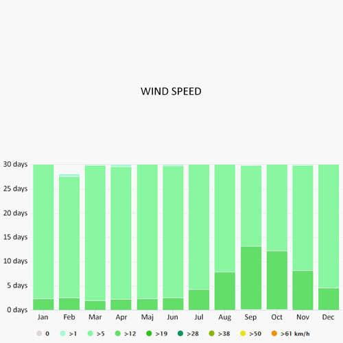 Wind speed in Angra dos Reis