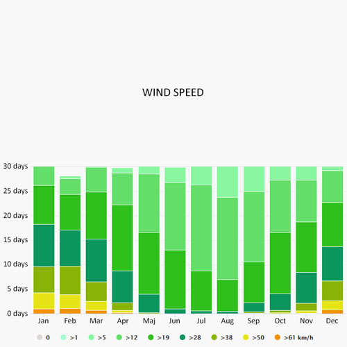 Wind speed in Annapolis