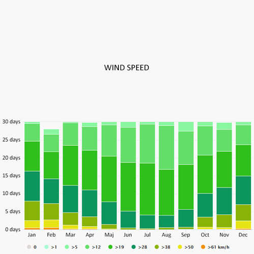 Wind speed in Arzon