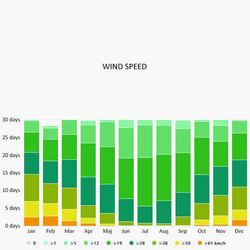 Wind speed in Athlone
