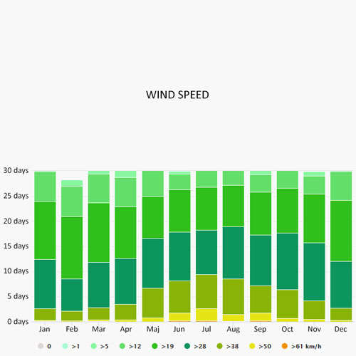Wind speed in Auckland