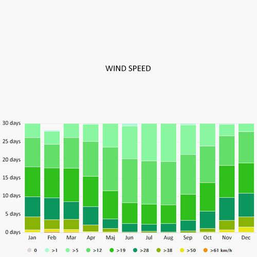 Wind speed in Balearic Islands