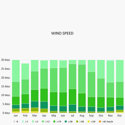 Wind speed in Bandol