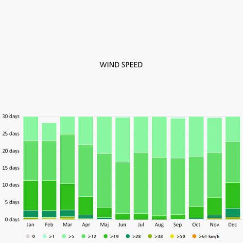 Wind speed in Bar