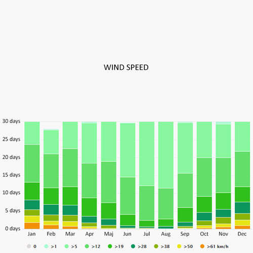 Wind speed in Bergen