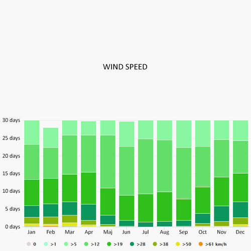 Wind speed in Blanes
