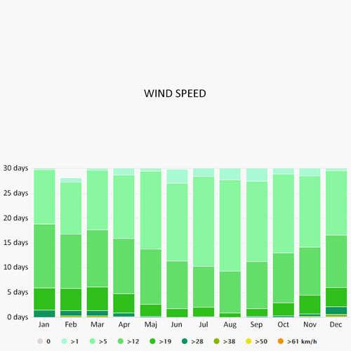 Wind speed in Bocca di Magra