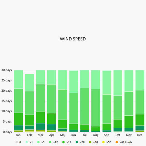 Wind speed in Bormes-les-Mimosas