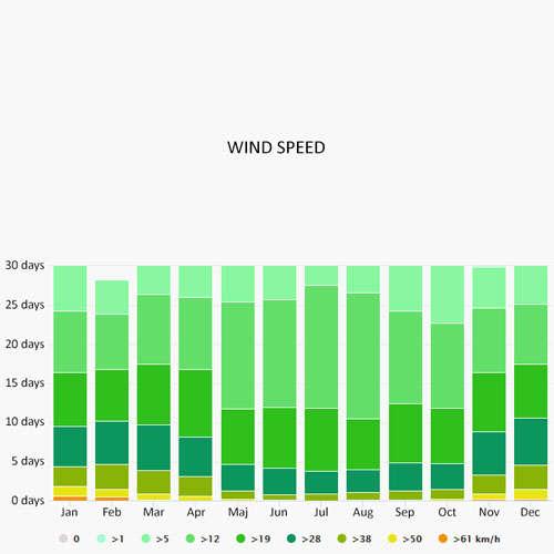 Wind speed in Bosa