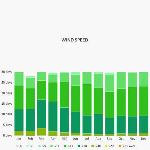 Wind speed in Bowen