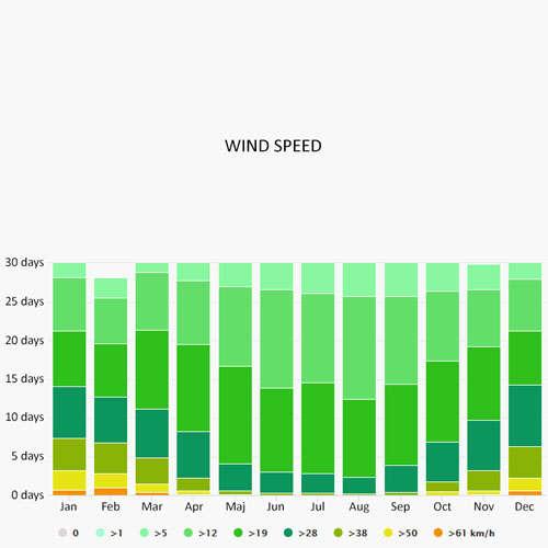 Wind speed in Briare