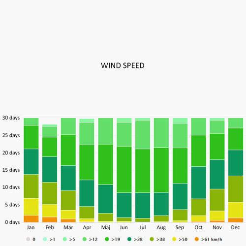 Wind speed in Cadzand