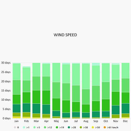 Wind speed in Cagliari