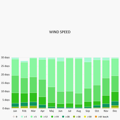 Wind speed in Calvi