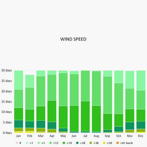 Wind speed in Cambrils