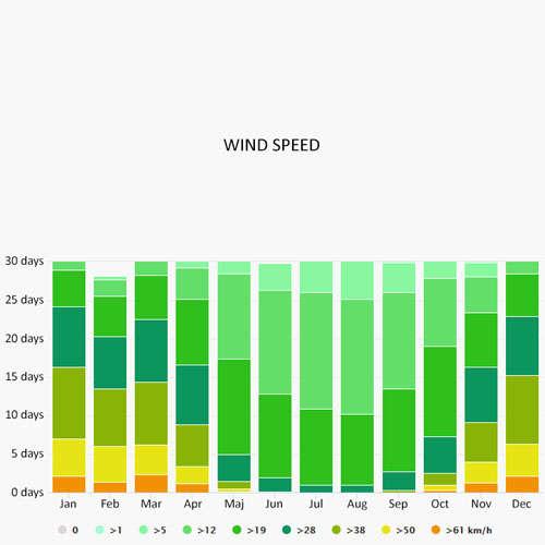 Wind speed in Canada