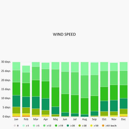 Wind speed in Canal de Garonne