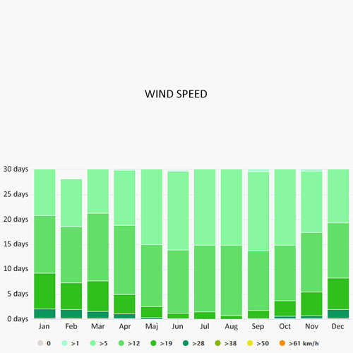 Wind speed in Cannes