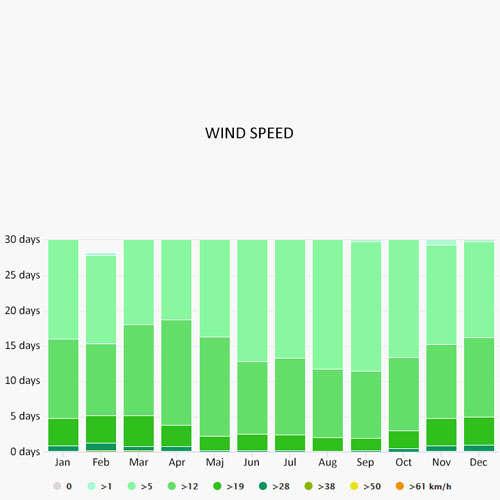 Wind speed in Caorle