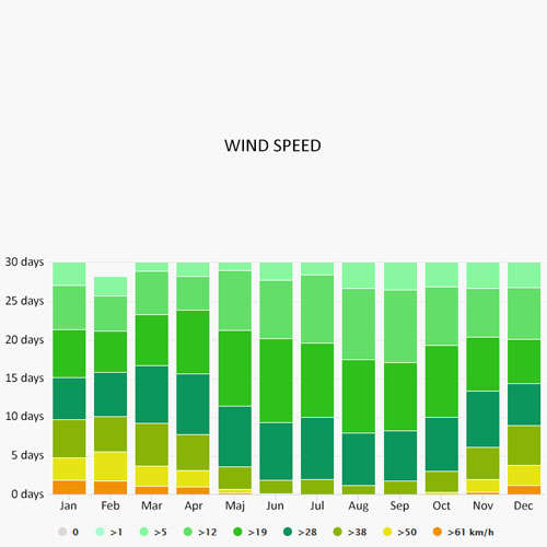 Wind speed in Capestang