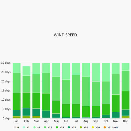 Wind speed in Capo d'Orlando