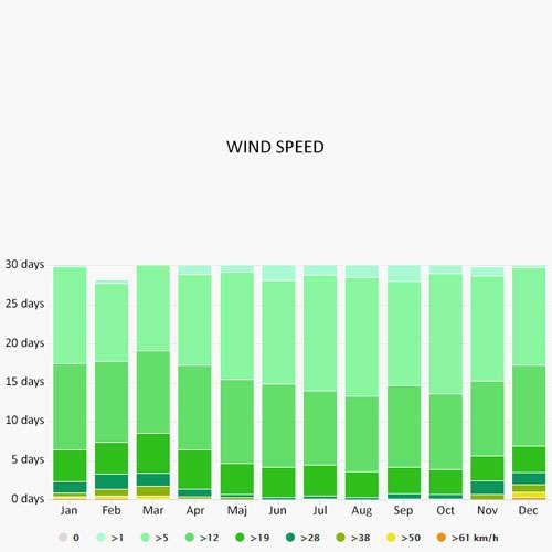 Wind speed in Castellammare di Stabia