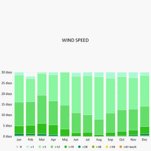 Wind speed in Castiglioncello
