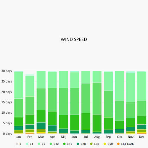 Wind speed in Cecina