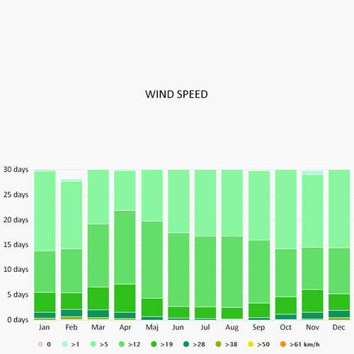 Wind speed in Chioggia