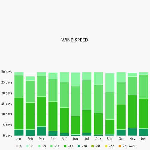 Wind speed in Cienfuegos