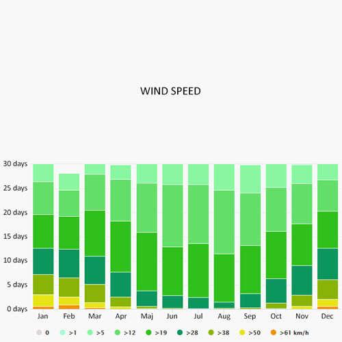 Wind speed in Corbigny