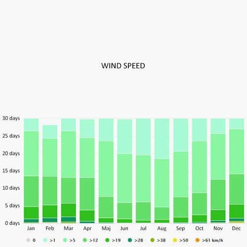 Wind speed in Corsica