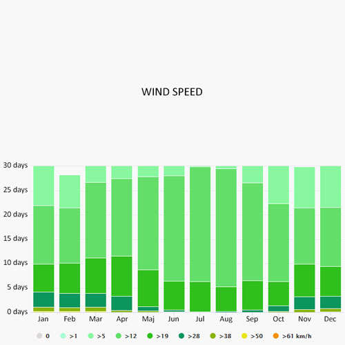 Wind speed in Costa Blanca