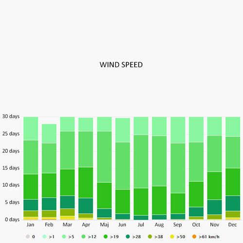 Wind speed in Costa Brava