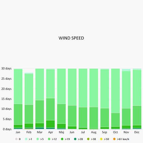 Wind speed in Costa del Sol