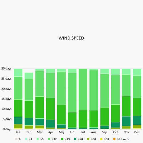 Wind speed in Denia