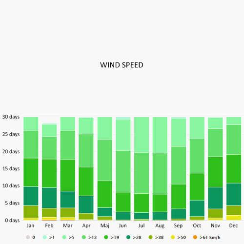Wind speed in El Arenal