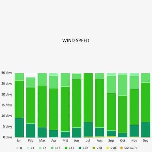Wind speed in Fajardo