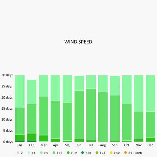 Wind speed in Fethiye