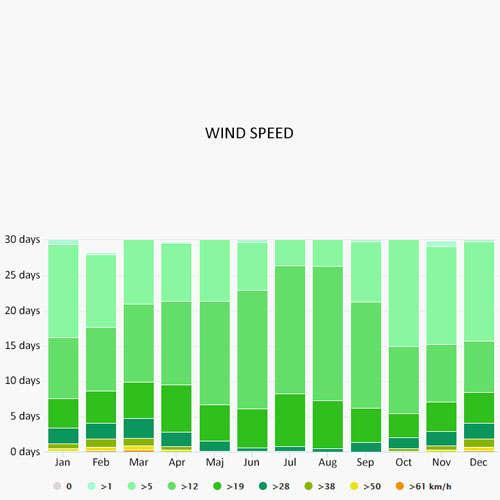 Wind speed in Follonica
