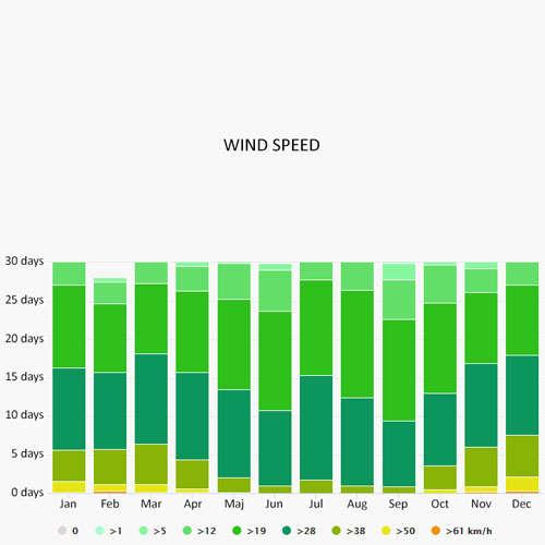 Wind speed in Funchal